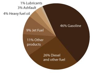 Gasline Consumption Chart